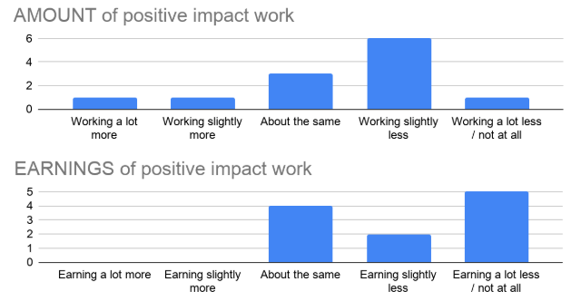Figure 1: Survey about amount of work and income among participants, April 2020